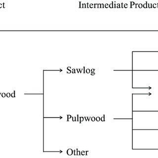 (wef.to) stock quote, history, news and other vital information to help you with your stock trading and. Forest Product Flow Chart Download Scientific Diagram