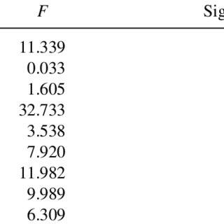 (PDF) A Descriptive Analysis of Test Session Observation