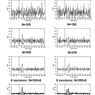 (PDF) Technique for Analysis of EEG Activity applied to
