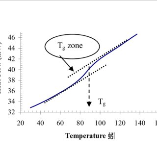 (PDF) Characterization Of Some Commercial Thermally-Cured