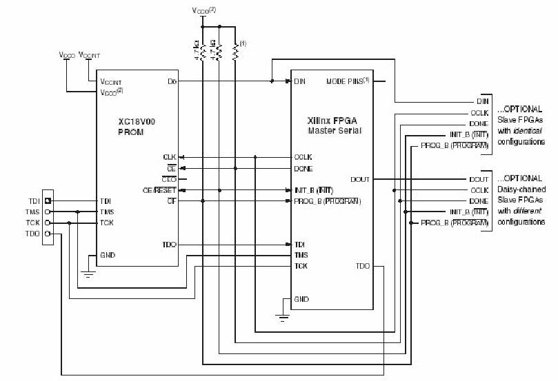 Master-Serial Configuration Mode (courtesy Xilinx ® , Inc
