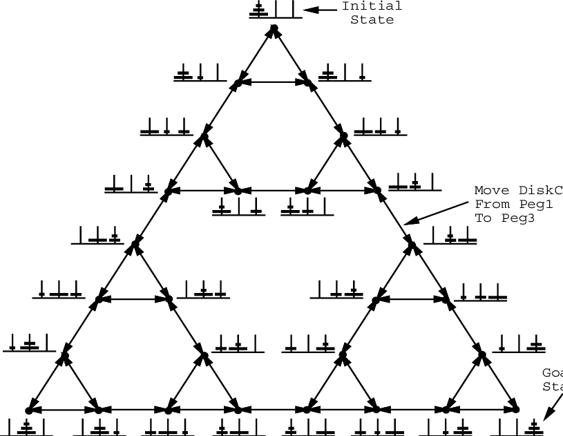 State Space for the Three-Disk Tower of Hanoi Puzzle