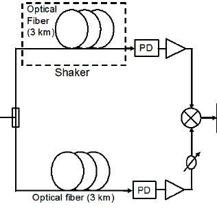 (PDF) Vibration-induced PM noise measurements of a rigid