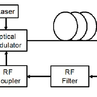 (PDF) Vibration-induced PM noise measurements of a rigid