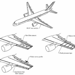 Boeing 757 flight test aircraft with HLFC test article and