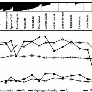 (PDF) Nonequilibrium Conditions Explain Spatial