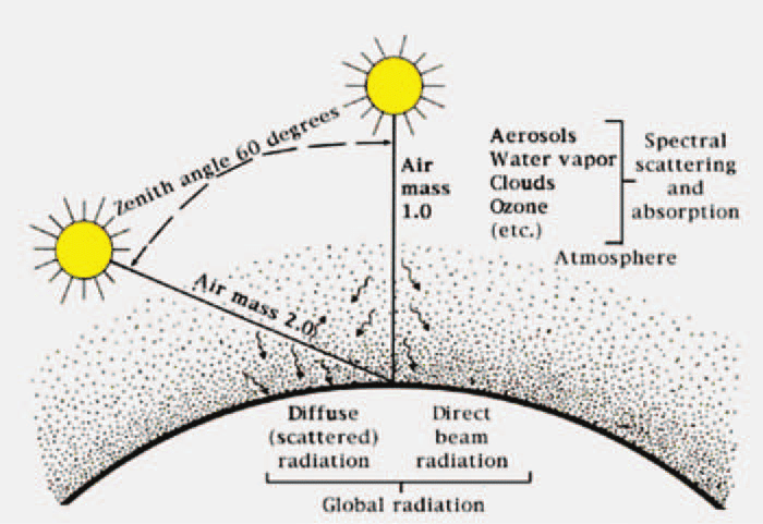 Scattering of the direct-beam photons from the sun by the