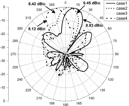 Measured radiation pattern for switched-beam array antenna