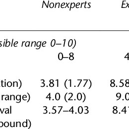 ORK-10 scale scores achieved by expert and nonexpert