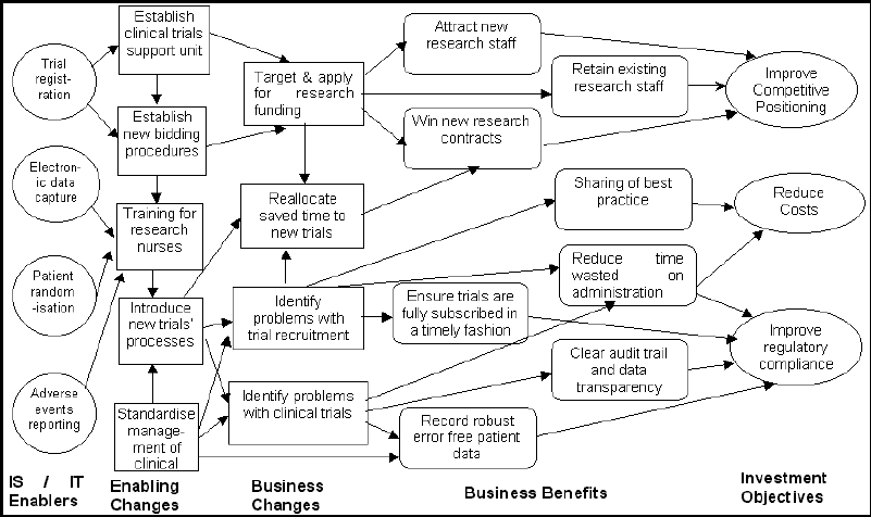 Benefits Dependency Network For The CTSS Benefits Oriented