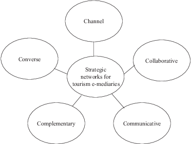 Strategic networks in the tourism e-mediary competitive