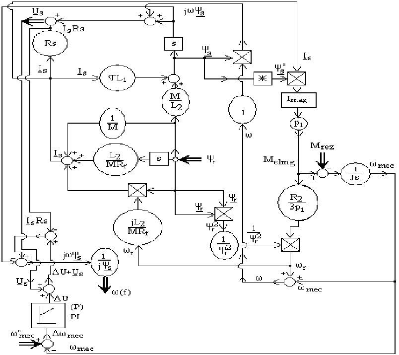 Control structure through voltage and frequency follows