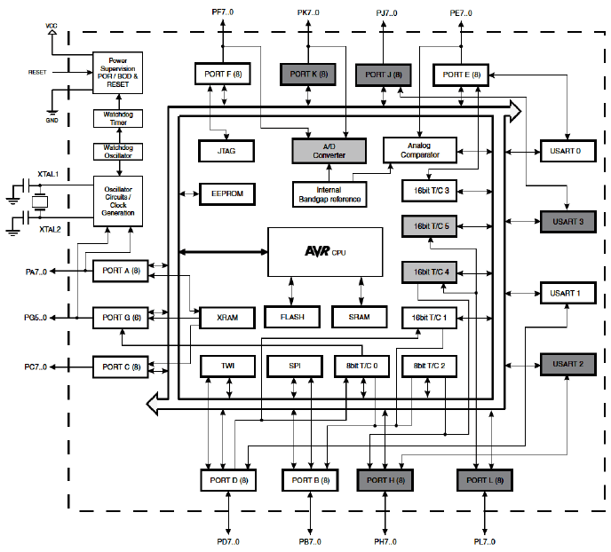 The block diagram of the ATMEGA 2560 microcontroller