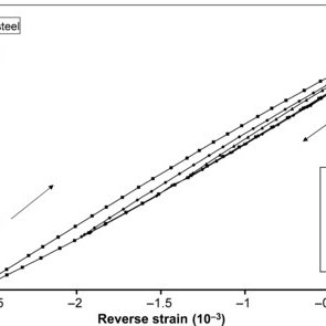Stress–strain curves for rolling direction- and transverse