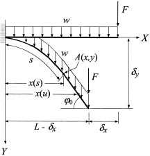 Scheme of the cantilever beam under the action of a