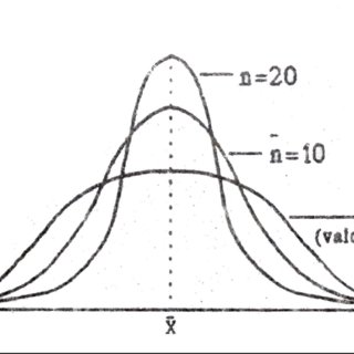 (PDF) Metode statistice aplicate in climatologie