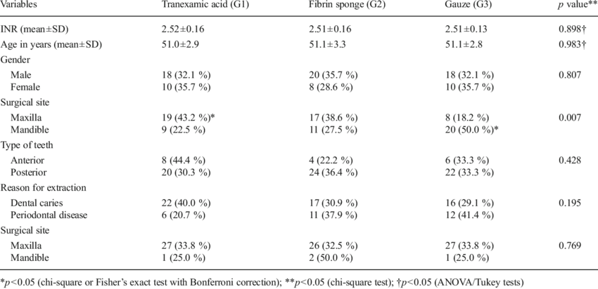 Characterization of the experimental groups according to