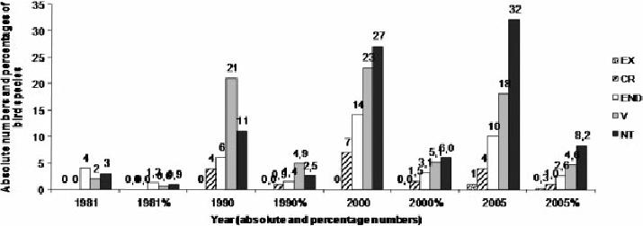 Number of bird species and percentage of bird species