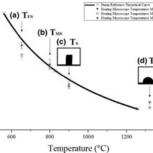 (PDF) Calibration and Use of the Heating Microscope for