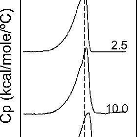 (PDF) Differential Scanning Calorimetry of Protein–Lipid