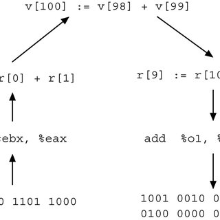 Assembly instructions of an x86 example. optimizing