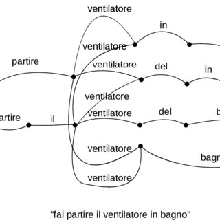 Example of a lattice or word graph. In this example, no
