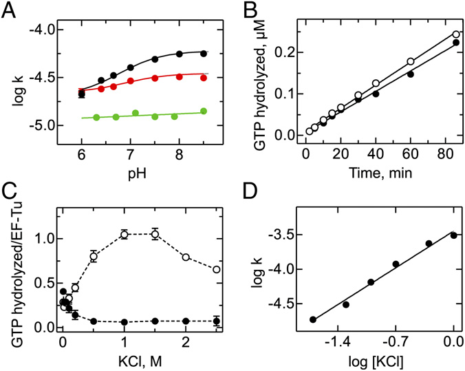 Characterization of the intrinsic GTPase activity of EF-Tu