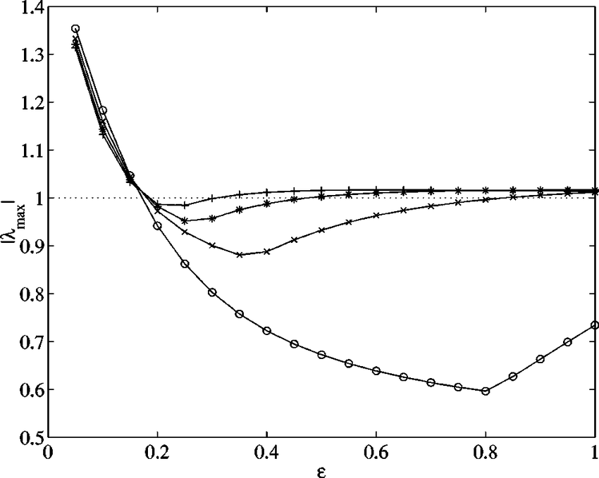Modulus of the largest eigenvalue of the matrix A as a
