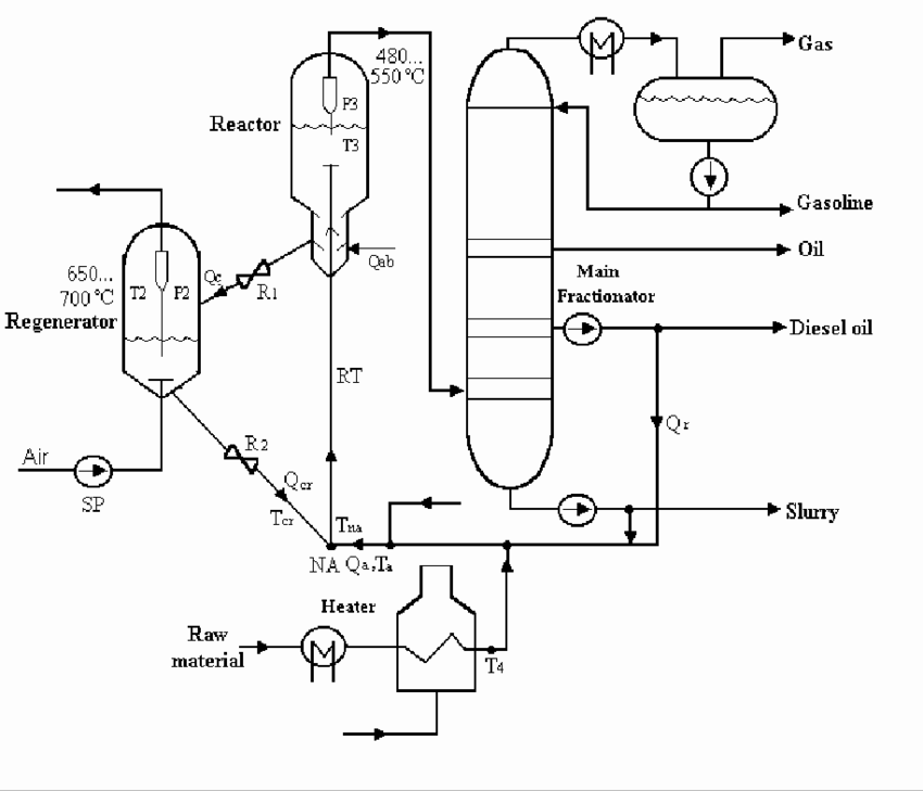 The scheme of the catalytic cracking process. The