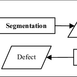 (PDF) Computer Vision Techniques Applied to the Quality