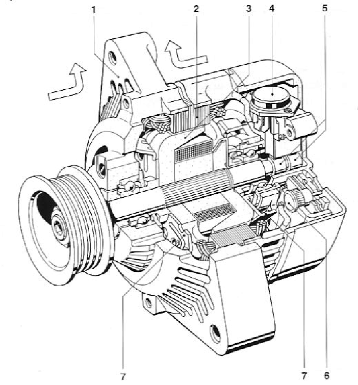 Construction of an alternator of a car 1 housing, 2 stator