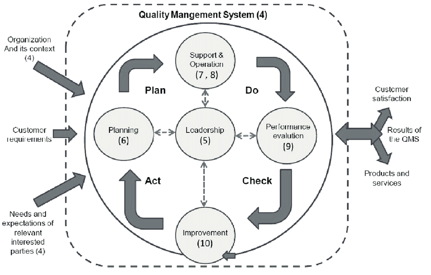 Clauses of ISO 9001:2015 in accordance with the PDCA cycle