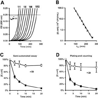 Effect of DPI on PMA-induced 86 Rb efflux from human