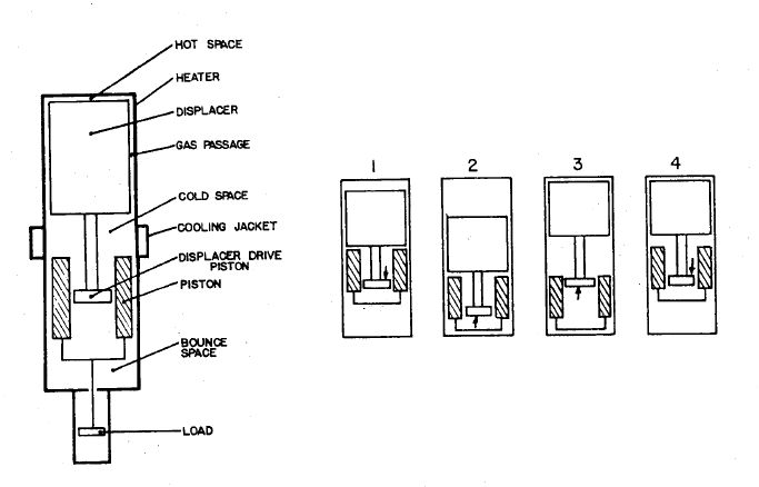 The four stages of operation of the free-piston Stirling