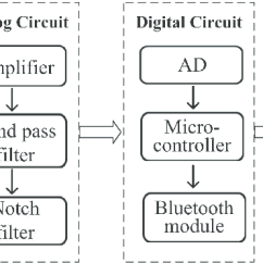 Analog Data Acquisition System Block Diagram Sequence For Online Shopping Of Electrocardiograph Ecg Signal Processing And Ad