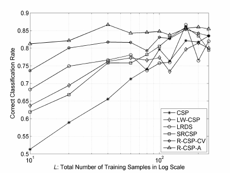 EEG classification performance comparison for ten values