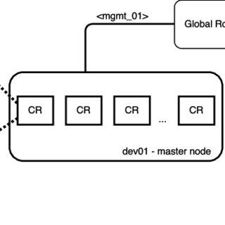 (PDF) CyRIS: a cyber range instantiation system for
