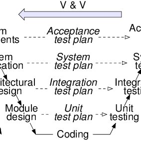 (PDF) The W Model for Component-Based Software Development.