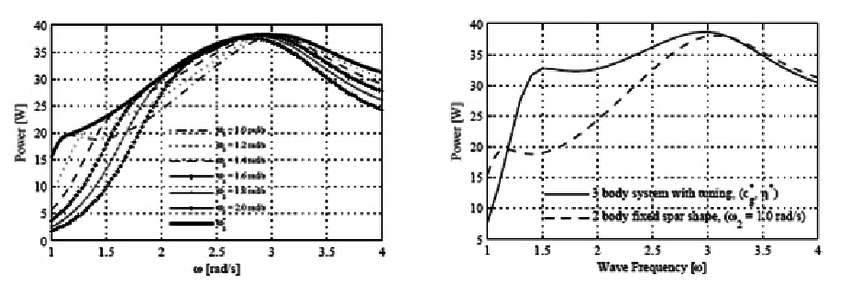 Frequency response of Syncwave WECs constructed with