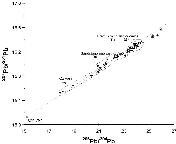Pb isotope diagram illustrating uniform galena and
