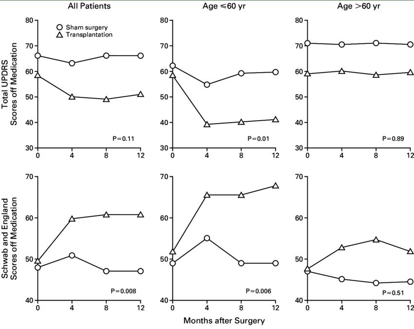 Unified Parkinson's Disease Rating Scale (UPDRS) Scores