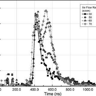 (PDF) EUV discharge light source based on a dense plasma