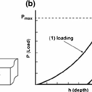 ( a ) Schematic diagram of a nanoindentation test, and ( b