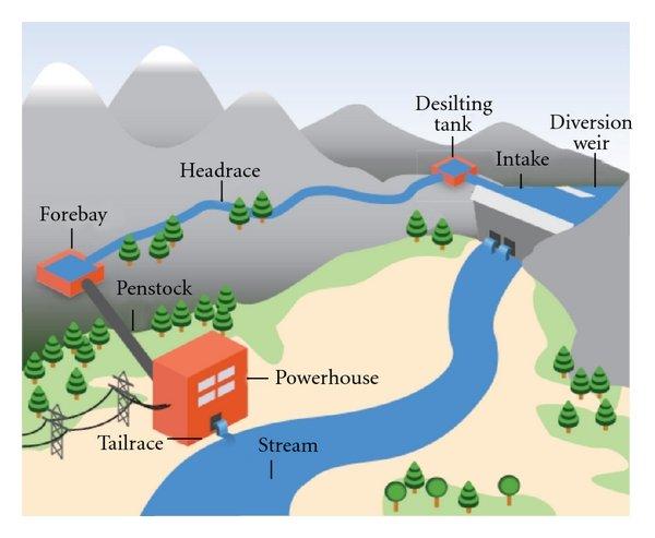 Meandering River Diagram