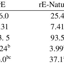 Composition and nutritional rates calculated from