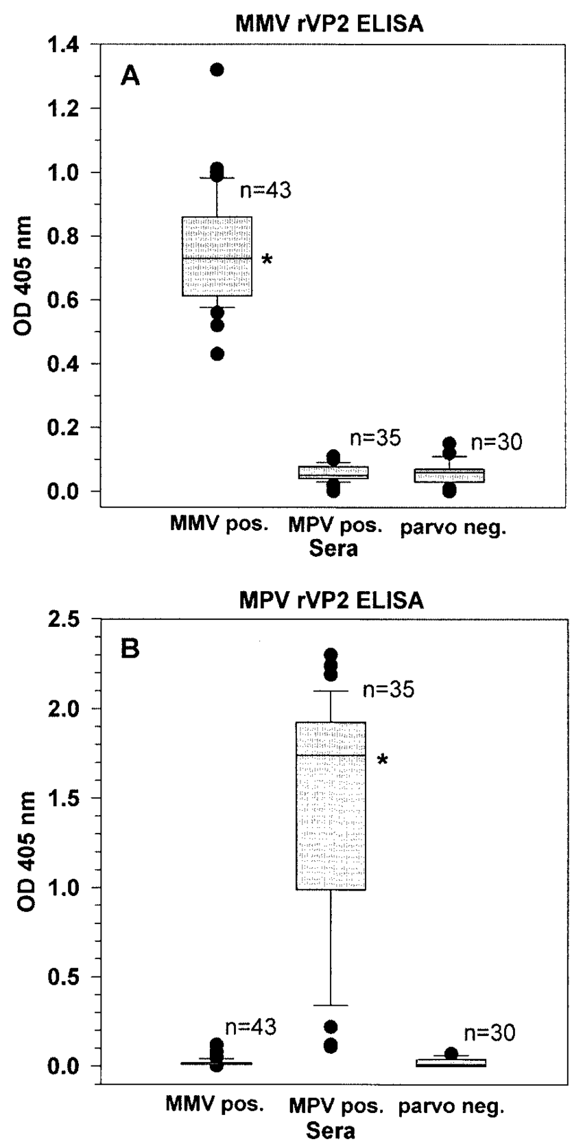 hight resolution of serum antibody responses of mice experimentally infected with mmv or mpv or of uninfected mice tested