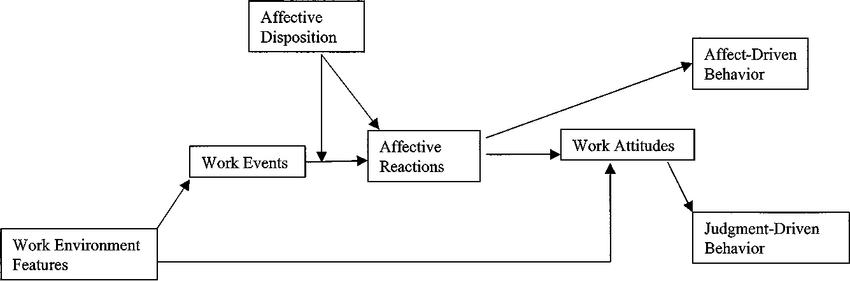 Affective Events Theory Source Weiss and Cropanzano