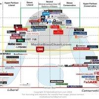 Media Bias Chart (2018). | Download Scientific Diagram