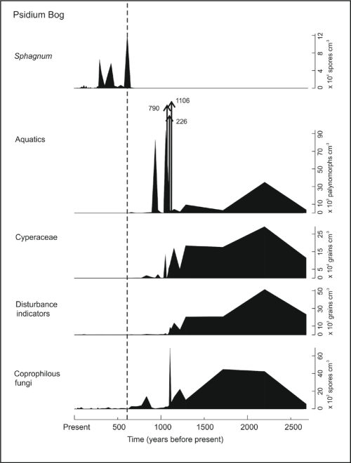 small resolution of figure s5 variation in concentration per cm 3 of sediment of download scientific diagram