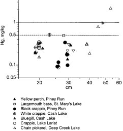 relationship between hg concentration and length for all maryland freshwater sport fish examined except striped [ 850 x 1048 Pixel ]